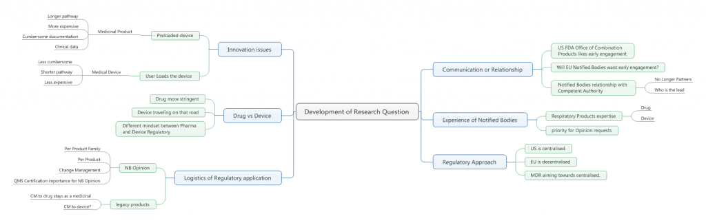 Mindmap which outlines the research scope.
