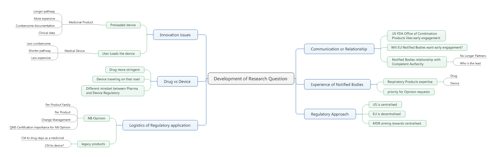 Identifying my Research Design